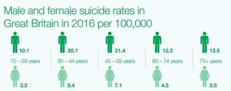 All-suicide-rates-age-and-gender-GB-2016